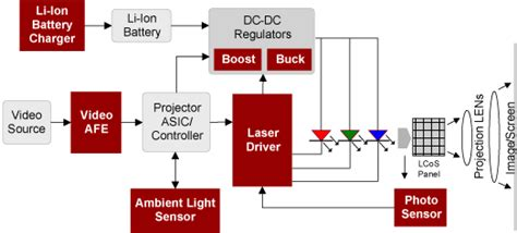 Proyektor Lcos pico projector lcos projection renesas
