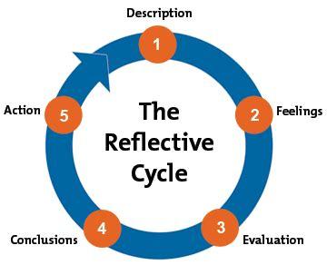 Gibbs Reflective Cycle 1988 by Culcrameshv Leadership