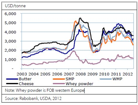 rabobank dairy quarterly: slow squeeze coming the cattle