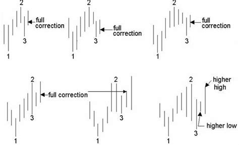 ps pattern trading system 1 airelon s investing and trading journal december 2007