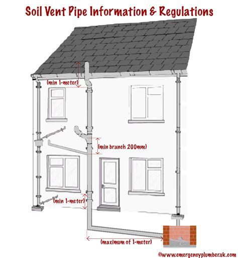 Building Regulations Plumbing by Soil Vent Pipe Information The Regulations