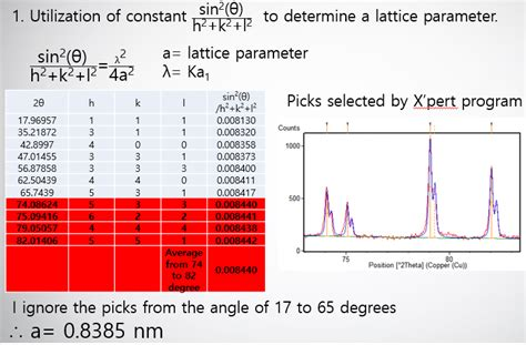 to determine lattice parameter using x ray diffraction pattern what is the proper way of determining a lattice parameter