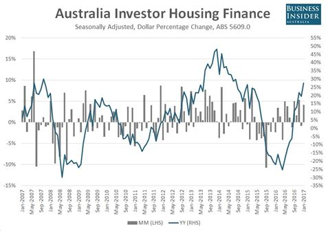 australia housing loan interest rate home loan interest rates in lic housing finance 28 images interest rate australia