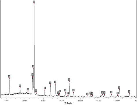 alumina x ray diffraction pattern figure 1 x ray diffraction pattern of fly ash s