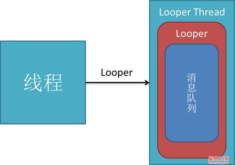 android looper androidϣ ͼ դ looper handler message android ű