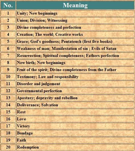 25 best ideas about biblical numbers on bible