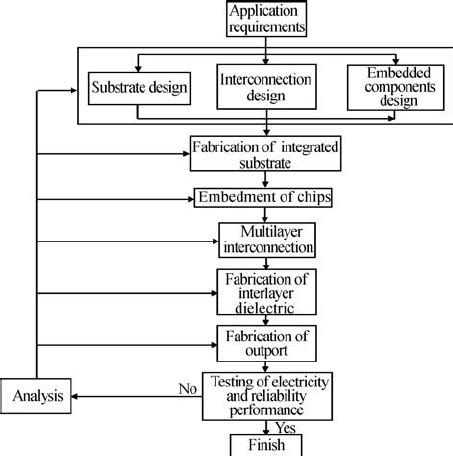 Modified Atmosphere Packaging Diagram by Flow Chart Of The Packaging Process Scientific