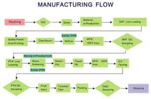 data flow diagram tutorial data free engine image for