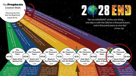 new year creation story the question kent hovind can t answer why did god use 7