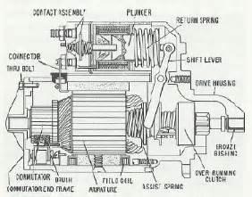 starter solenoid rebuild pelican parts technical bbs