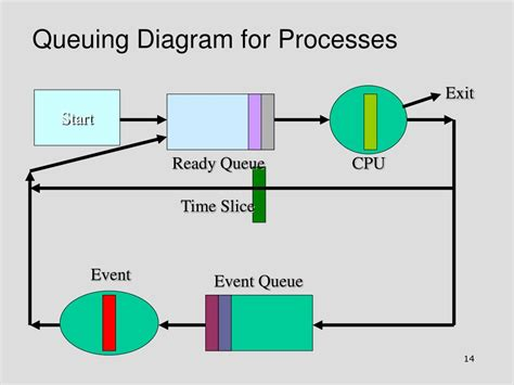 queuing diagram ppt queuing framework for process management evaluation