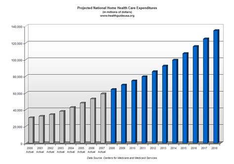 projected national home health care expenditures through 2018