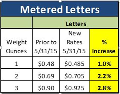 usps metered mail rates charts | autos post