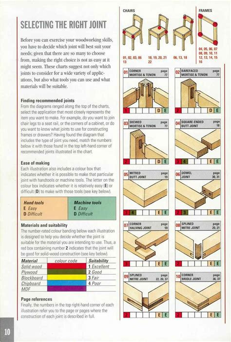 types of joints woodworking book explaining so many types of