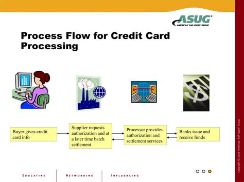 Sle Credit Card Processing Policy Ppt Credit Card Processing In Sap Powerpoint Presentation Id 226475