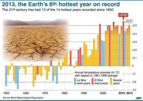 2013 sixth hottest year confirms long term warming un