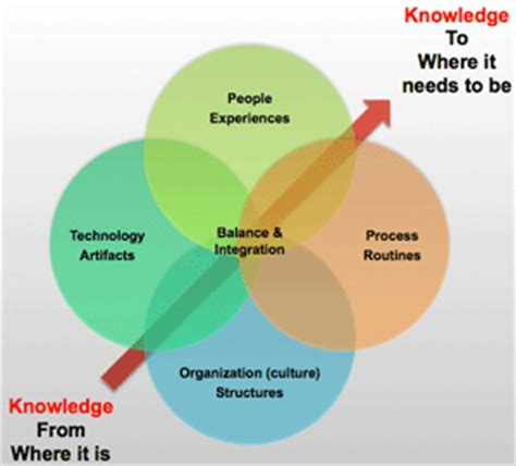 design knowledge management system for organization related keywords suggestions for knowledge management