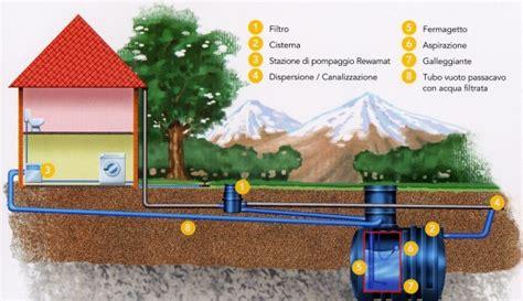 vasca accumulo acqua piovana casa immobiliare accessori depurazione acqua piovana