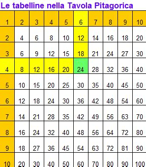 tavola pitagorica fino a 15 tavola pitagorica fino a 15 28 images alcune propriet