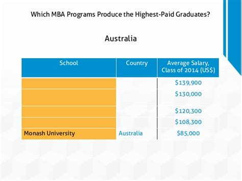 Salaries Mba Michigan by Which Mba Programs Produce The Highest Paid Graduates