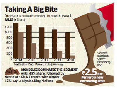 no more a chocolate affair ferrero challenges nestle s