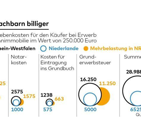 hauskauf deutschland grunderwerbsteuer so soll der hauskauf billiger werden welt