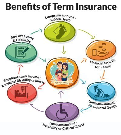 term insurance compare online term plans & policy