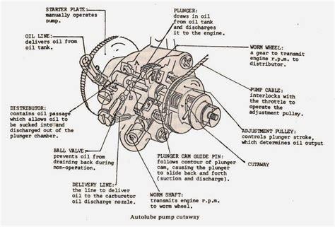 Setting Pump Oil Yamaha Autolube Motor Cycle