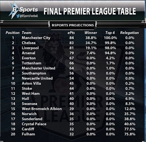 epl table last 5 years going to the wire in the closest title race for years