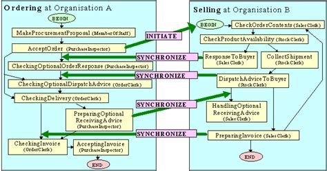 trading workflow diagram definition of electronic trading system capital