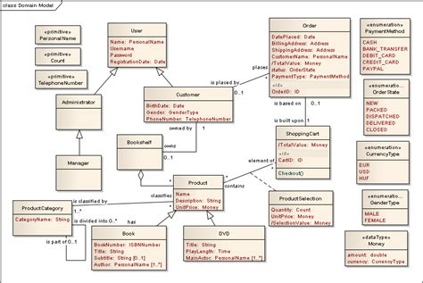 model diagram uml domain model diagram in uml choice image how to guide