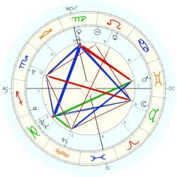 albert einstein biography chart demi lovato horoscope for birth date 20 august 1992 born