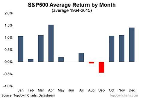 "stock market seasonality trends: the ""santa claus rally"""