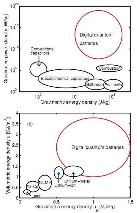 capacitor properties understanding digital quantum capacitors