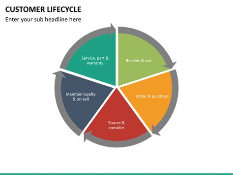 customer cycle diagram customer lifecycle powerpoint template sketchbubble