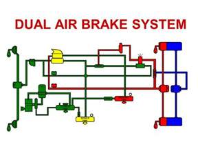Air Brake System Working Copyright 169 By Circle B Inc All Rights Reserved Ppt