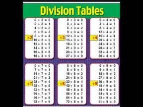 division tables 1 12 coffemix