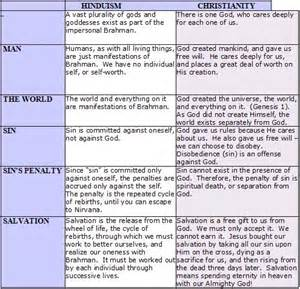 comparison table between christianity islam what are the similarities and differences between