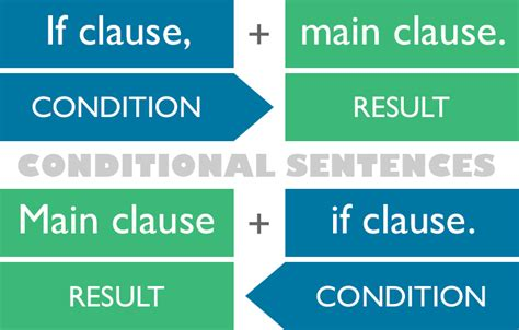 the pattern of conditional sentences conditionals grammar englishclub
