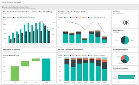 design for environment metrics how to add power bi dashboards to your dynamics gp