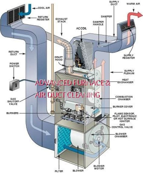 Basic Home Hvac Design by That Musty Smell In Your Home Might Indicate That You Need