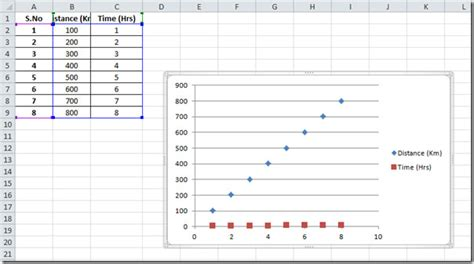 Make A Table Chart by Excel 2010 Scatter Trendline