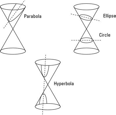 what are the four conic sections how to identify the four conic sections in graph form