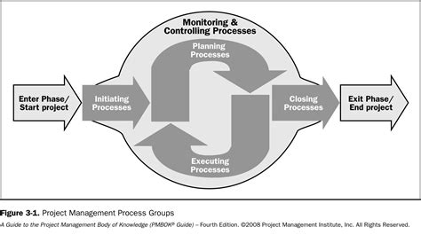 pmbok project cycle diagram pm thinking the pmbok 174 guide process groups project