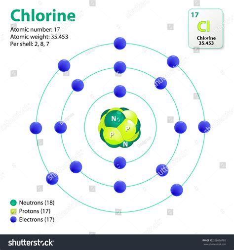 diagram of chlorine atom atom chlorine this diagram shows electron stock vector