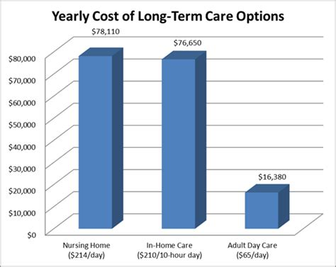 what is the average price for a one bedroom apartment national adult day services week 2012 what does adult day