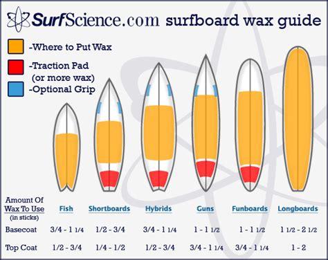 wax types diagram surfboard wax