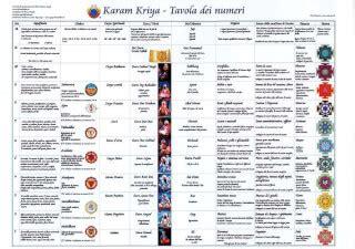 tavola dei numeri karam kriya tavola dei numeri a3 sat nam