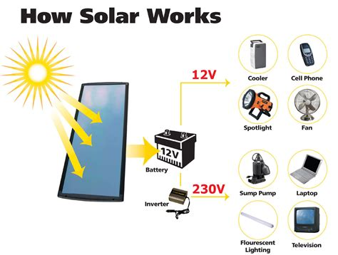 solar pwoer how solar power works diagram sustainable energy