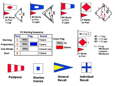sailboat racing flags moraine sailing club racing flags course diagram
